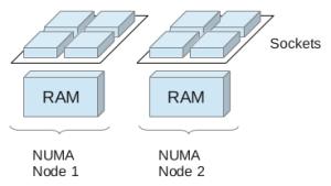 Numa architecture