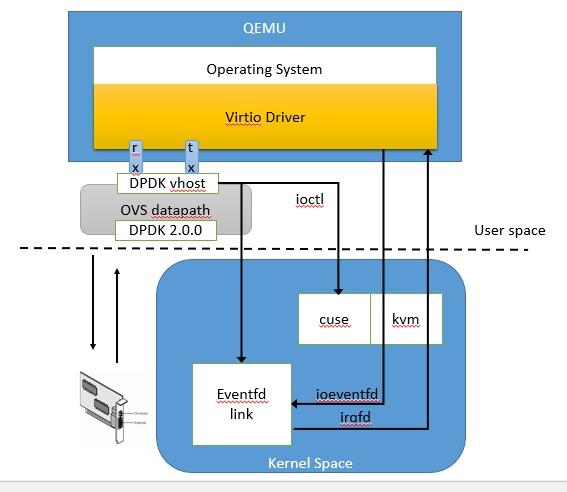 Open-vSwitch netdev-dpdk with vhost-user support | RAN LIFSHITZ